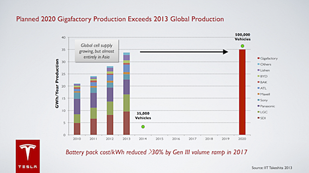 No modesty here: Tesla says its production in 2020 will dwarf the entire world's battery output now. (Tesla graphic)