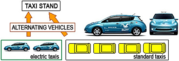 Electric taxis have reduced impact on our beleagured planet, says Nissan. (Nissan graphic)