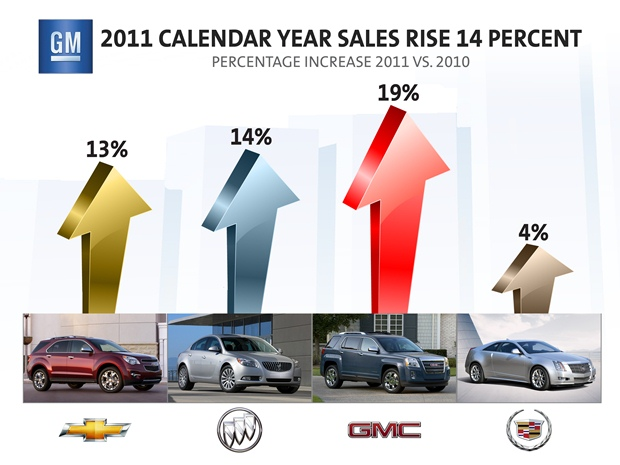 GM's glowing graphics celebrated a strong year. (GM image)